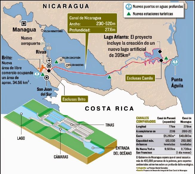Canal Nicaragua