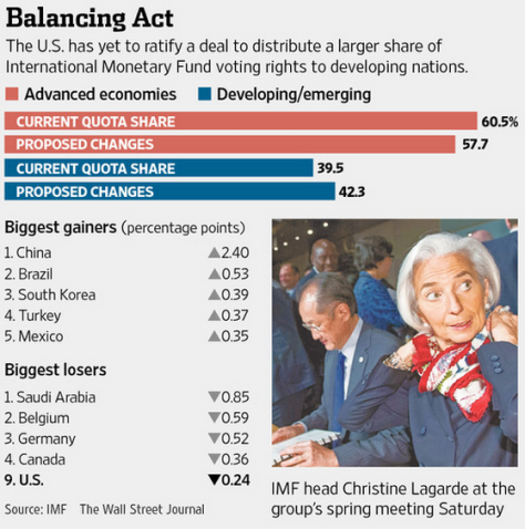 BRICS Gaining Control of IMF; U.S., Inc. Isolated 20140415_imf1
