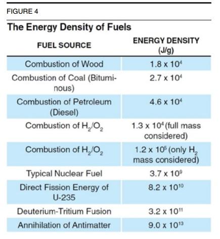 energy density