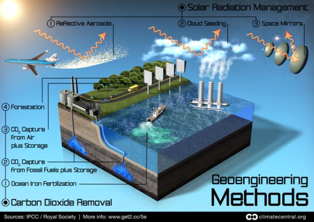 60aec-geoengineering-methoden-infografik