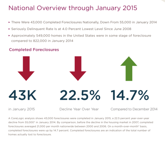 foreclosures 2015
