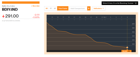 Baltic Dry Index Continues to Slide, Down 22% from Last Month Bdi-291
