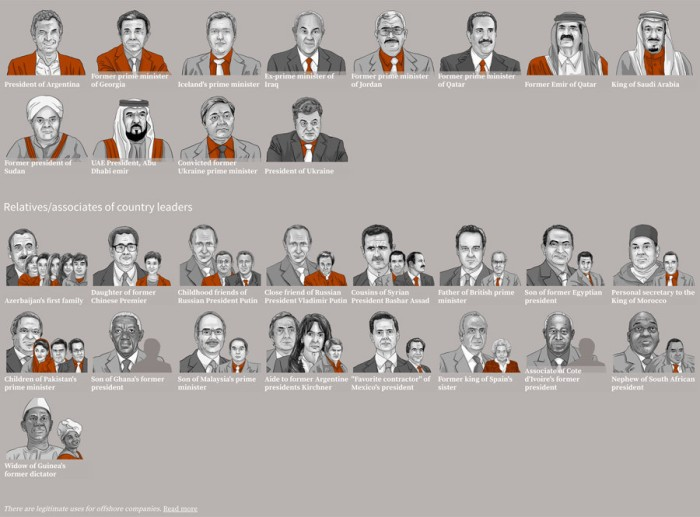 politicians at panama papers