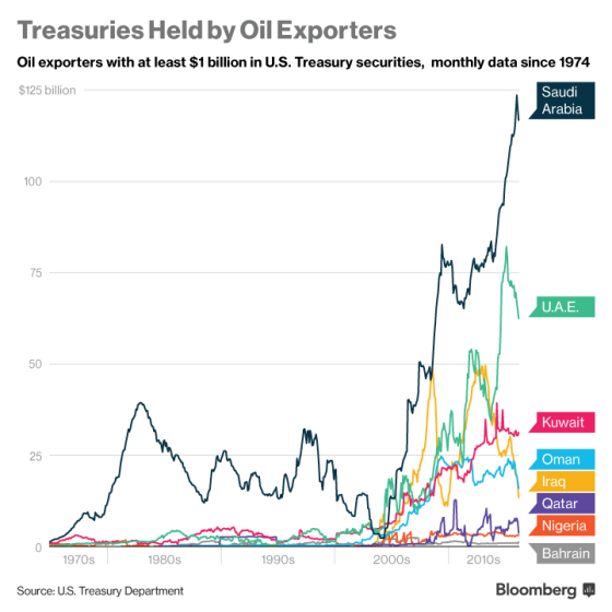 ys treasuries held by oil exporters