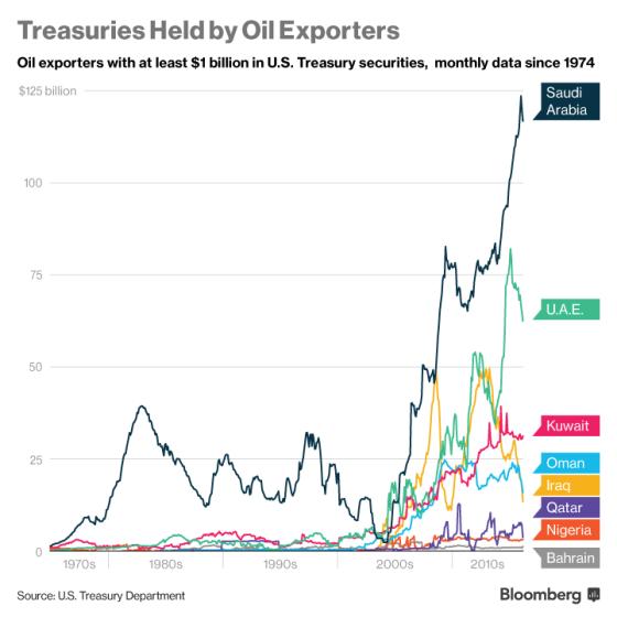 ys treasuries held by oil exporters