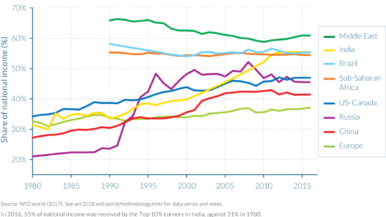 Top 10 percent income shares across the world, 1980–2016