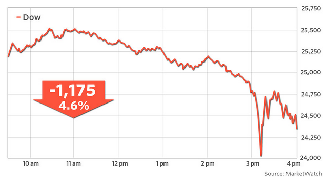 The Deep State Stock Market is Plunging