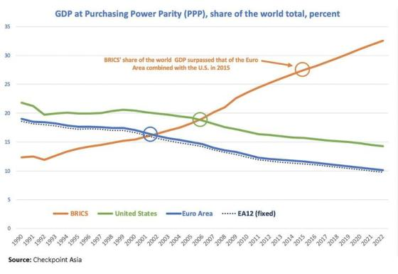 New World Order in Meltdown Gdp-vs-purchasing-power-parity
