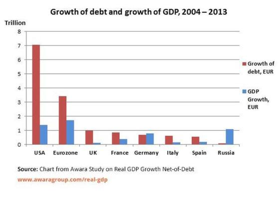 New World Order in Meltdown Growth-debt-vs-gdp-200-2013