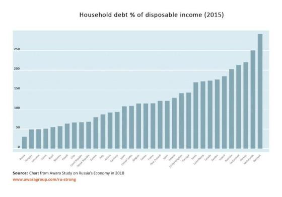 New World Order in Meltdown Household-debt-vs-disposable-income
