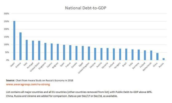 New World Order in Meltdown National-debt-to-gdp