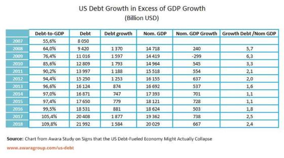New World Order in Meltdown Us-debt-growth-vs-gdp-growth