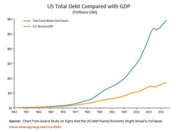 New World Order in Meltdown Us-total-debt